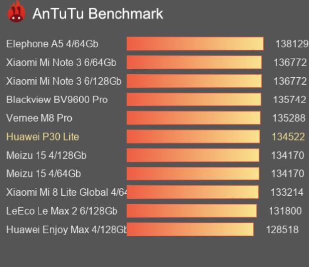 در بررسی P30 Lite باید توجه داشته باشیم که ANTUTU BENCHMARK TEST این گوشی چه جایگاهی دارد!