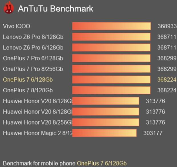 نسخهی 8/256 گیگ وان پلاس 7 در مقایسه با رقبا در بنچمارک AnTuTu
