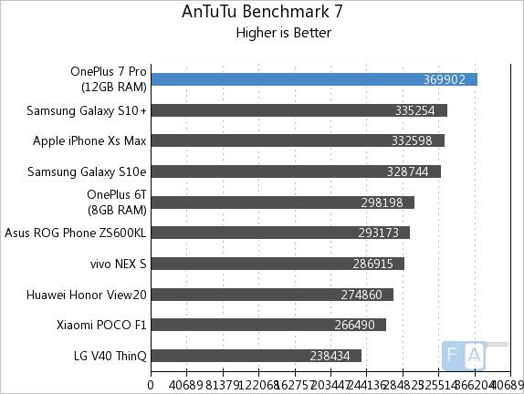 AnTuTu Benchmark 7