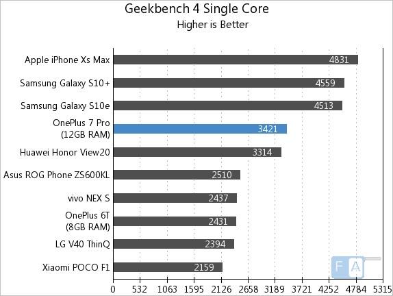 Geekbench 4 Single-Core