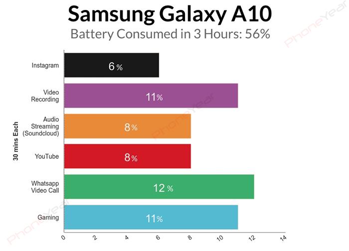 مصرف باتری گلکسی A10 در 3 ساعت استفادهی متوالی از برنامههای مختلف