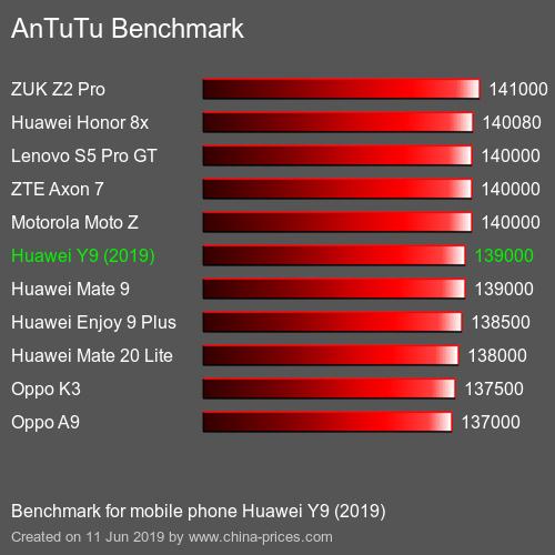 Huawei Y9 2019 در بنچمارک AnTuTu در مقایسه با رقبا