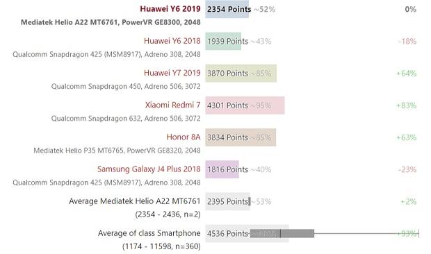 نمرهی چندهستهای CPU هواوی Y6 2019 در مقایسه با رقبا