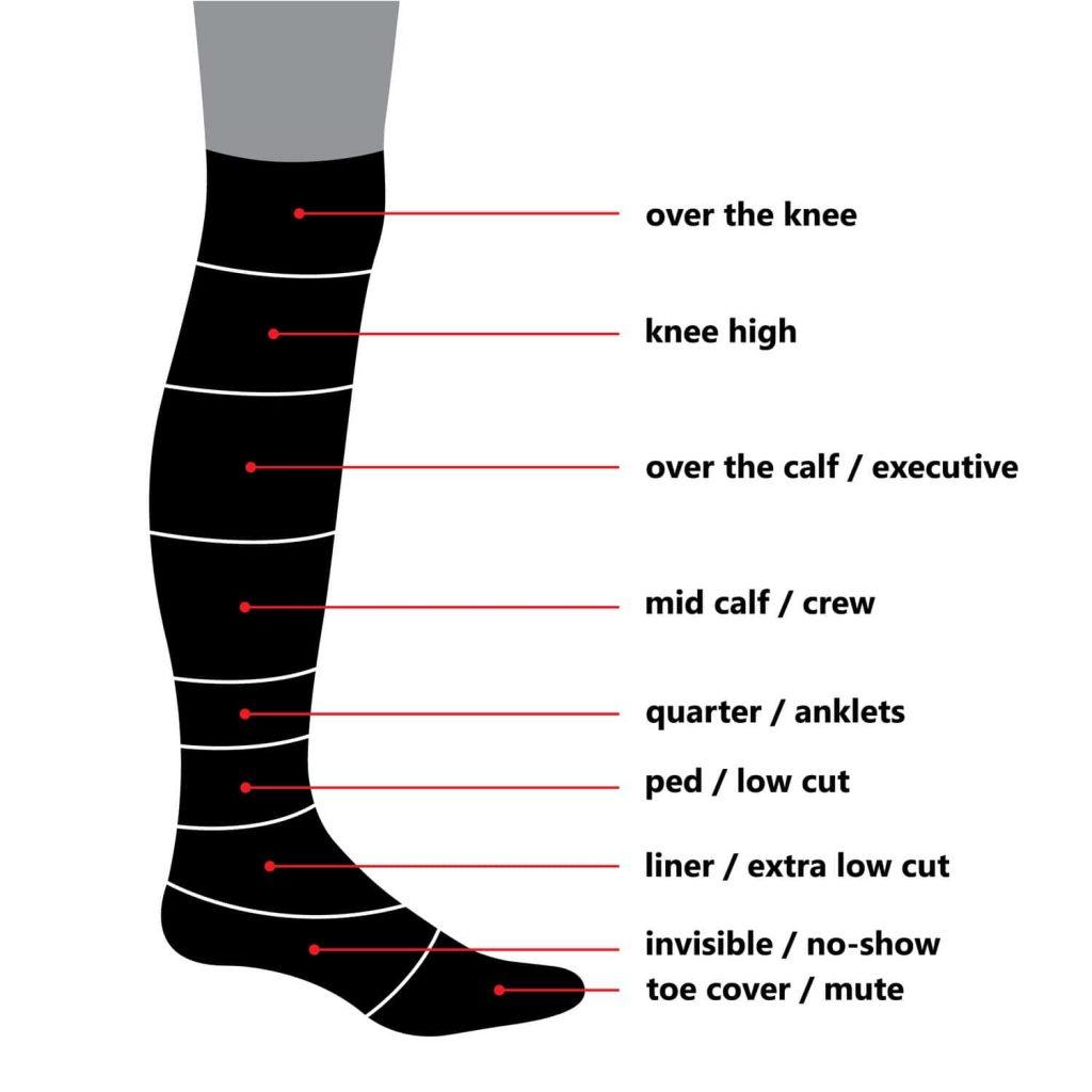 نباید در راهنمای خرید جوراب زنانه از قلم انداخت که جورابها از لحاظ طول، ظاهر، پاشنهها و نوع دوختی که دارند نیز تقسیم بندی میشوند.