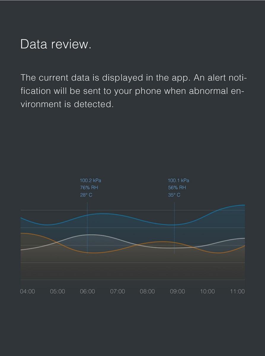 نمودارهای دما، رطوبت و فشار هوا در طول یک روز